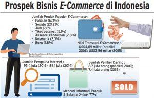 prospek bisnis ecommerce