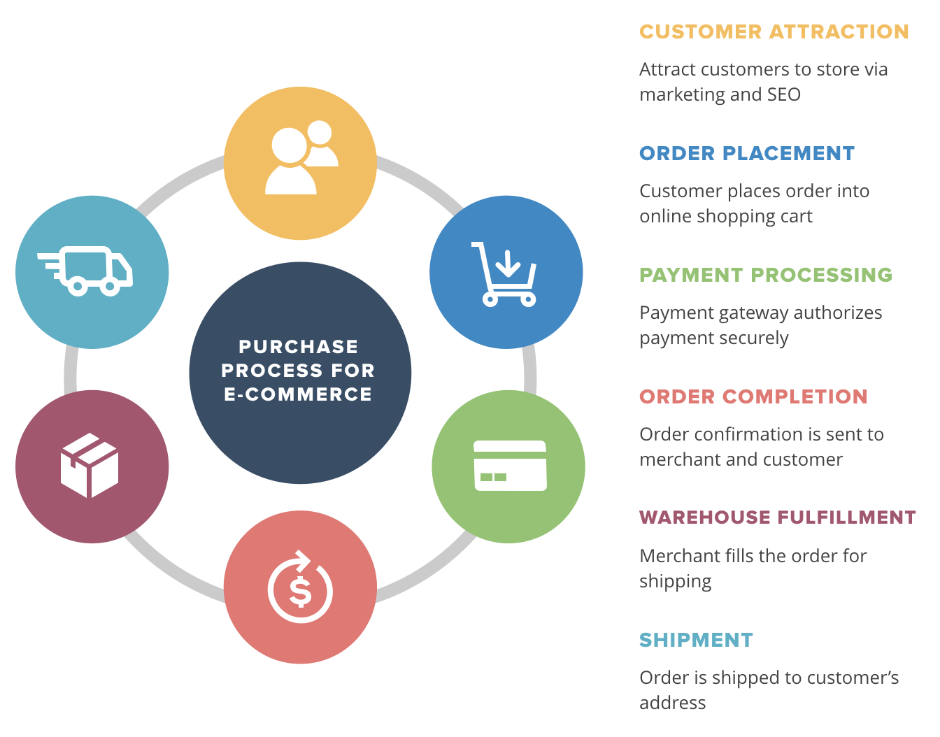 siklus fulfilment dalam toko online